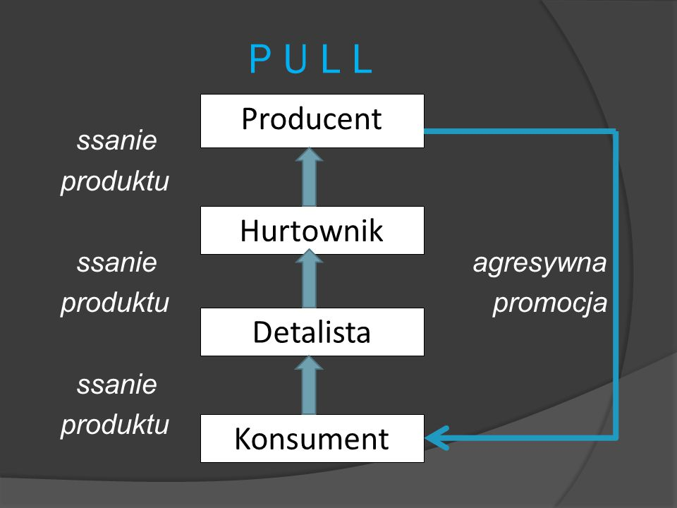 P U L L Producent Hurtownik Detalista Konsument