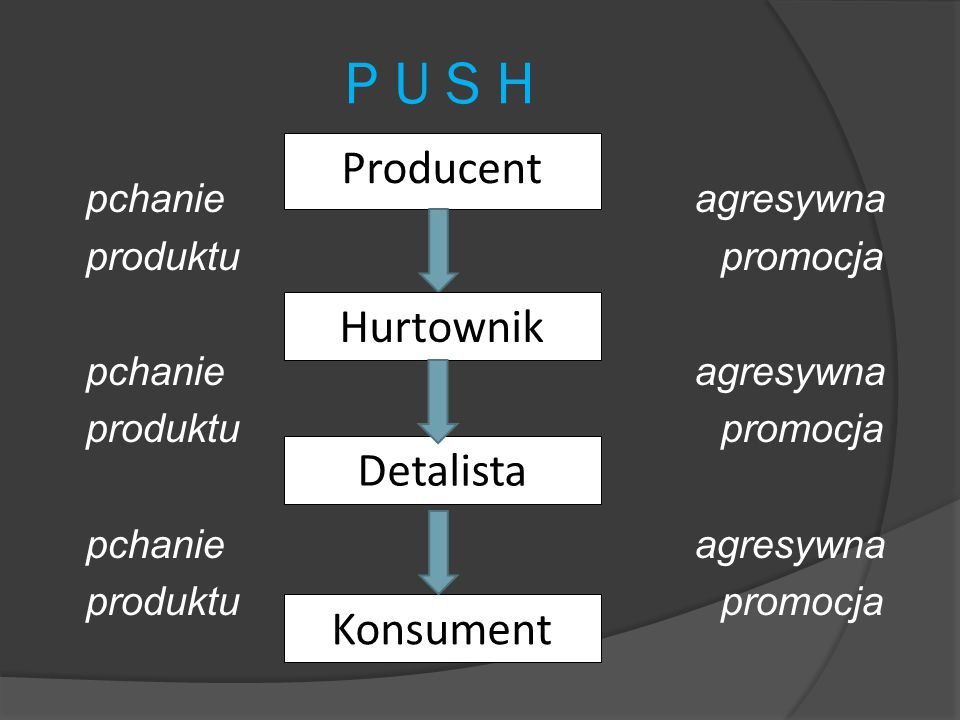 P U S H Producent Hurtownik Detalista Konsument