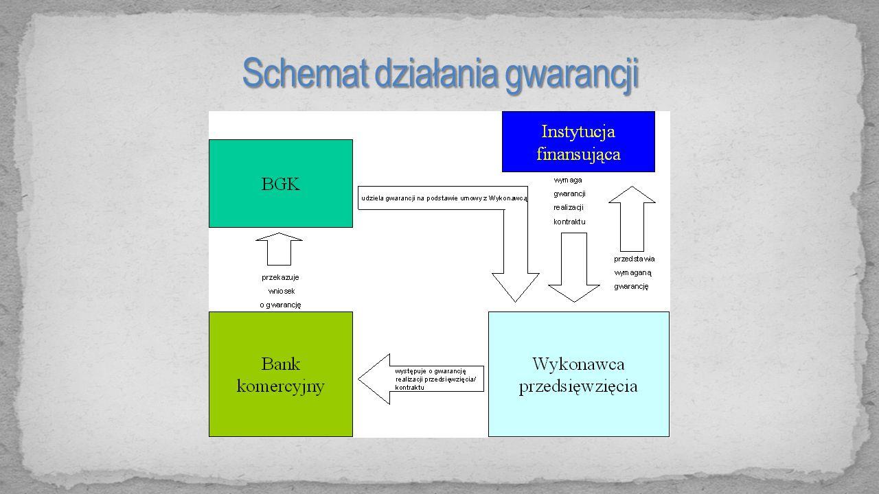 Schemat działania gwarancji