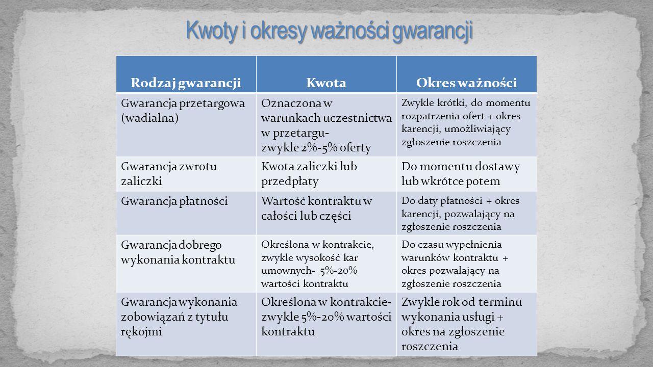 Kwoty i okresy ważności gwarancji