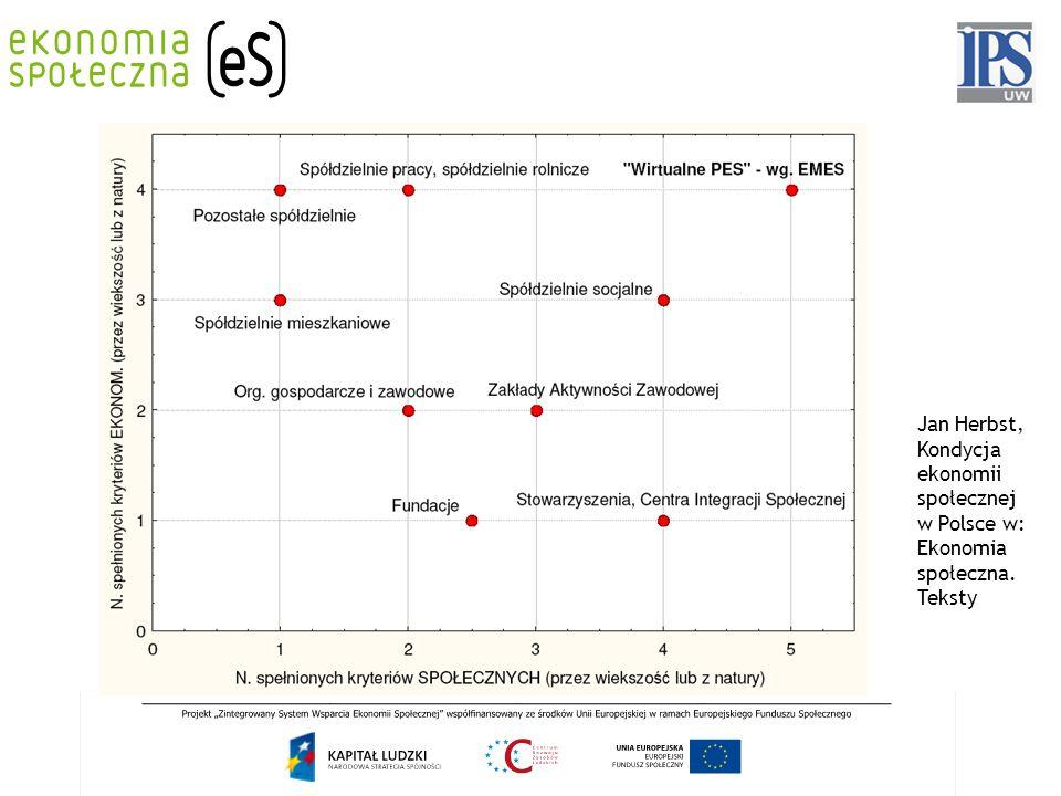 Jan Herbst, Kondycja ekonomii społecznej w Polsce w: Ekonomia społeczna. Teksty