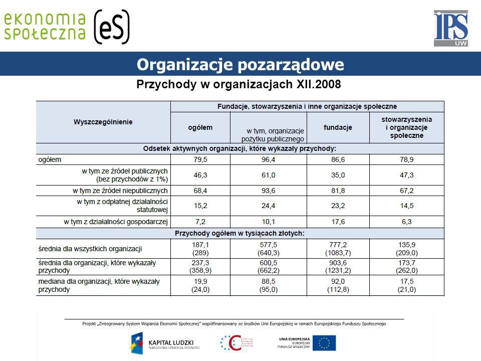 Organizacje pozarządowe Przychody w organizacjach XII.2008