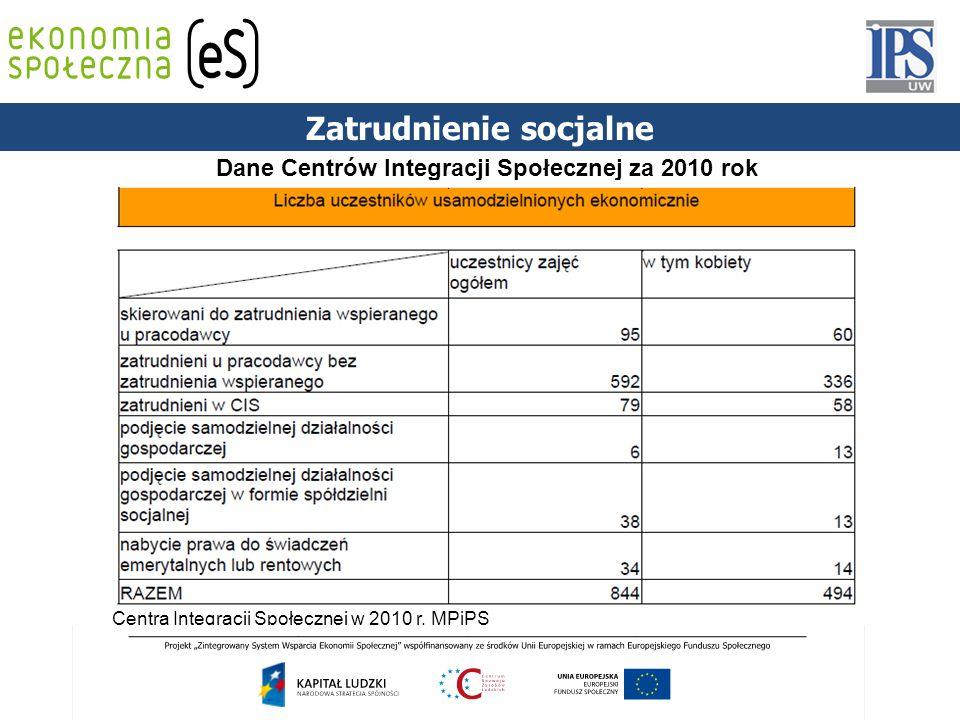 Zatrudnienie socjalne Dane Centrów Integracji Społecznej za 2010 rok