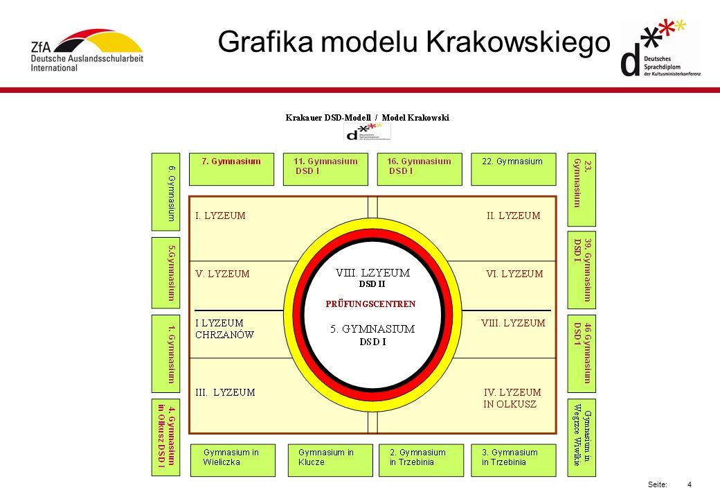 Grafika modelu Krakowskiego