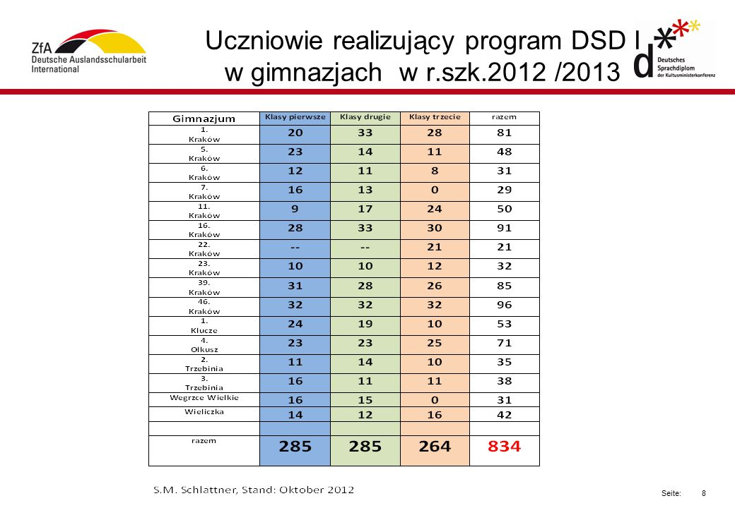 Uczniowie realizujący program DSD I w gimnazjach w r.szk.2012 /2013