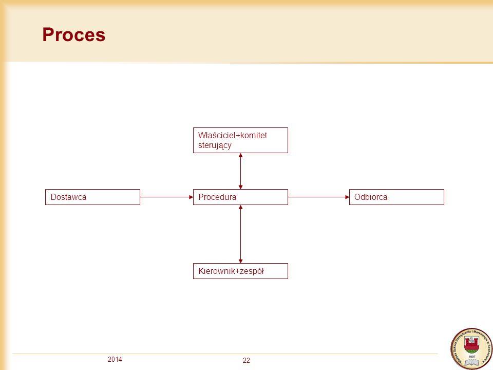 Proces Właściciel+komitet sterujący Dostawca Procedura Odbiorca