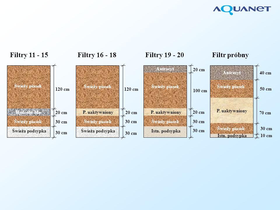 Filtry 11 - 15 Filtry 16 - 18 Filtry 19 - 20 Filtr próbny