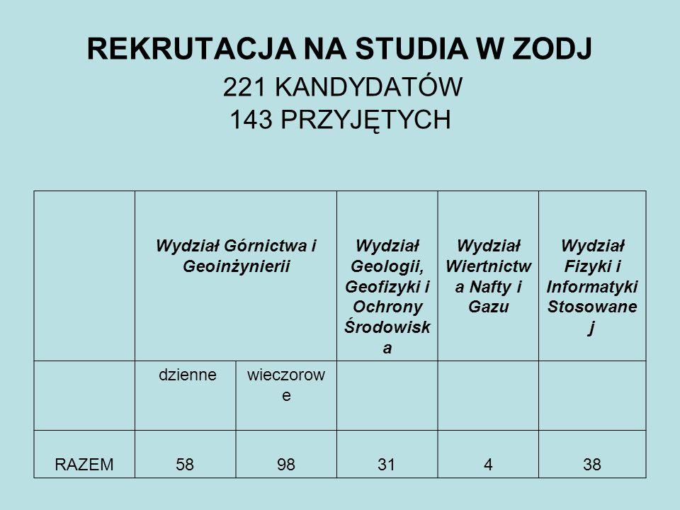REKRUTACJA NA STUDIA W ZODJ 221 KANDYDATÓW 143 PRZYJĘTYCH