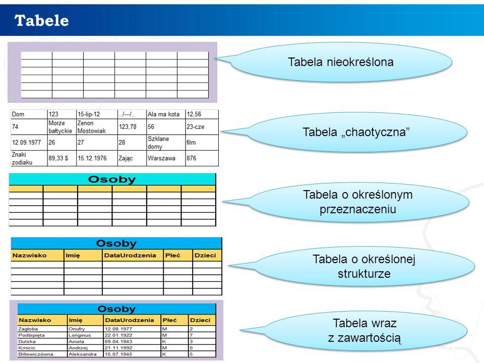 """Tabele Tabela nieokreślona Tabela """"chaotyczna"""