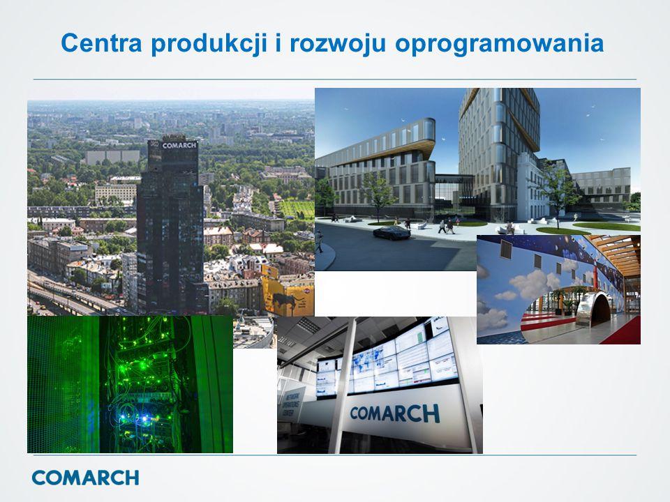 Centra produkcji i rozwoju oprogramowania