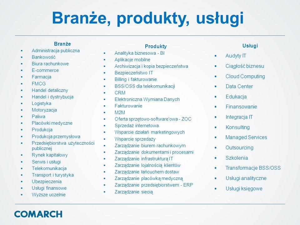 Branże, produkty, usługi