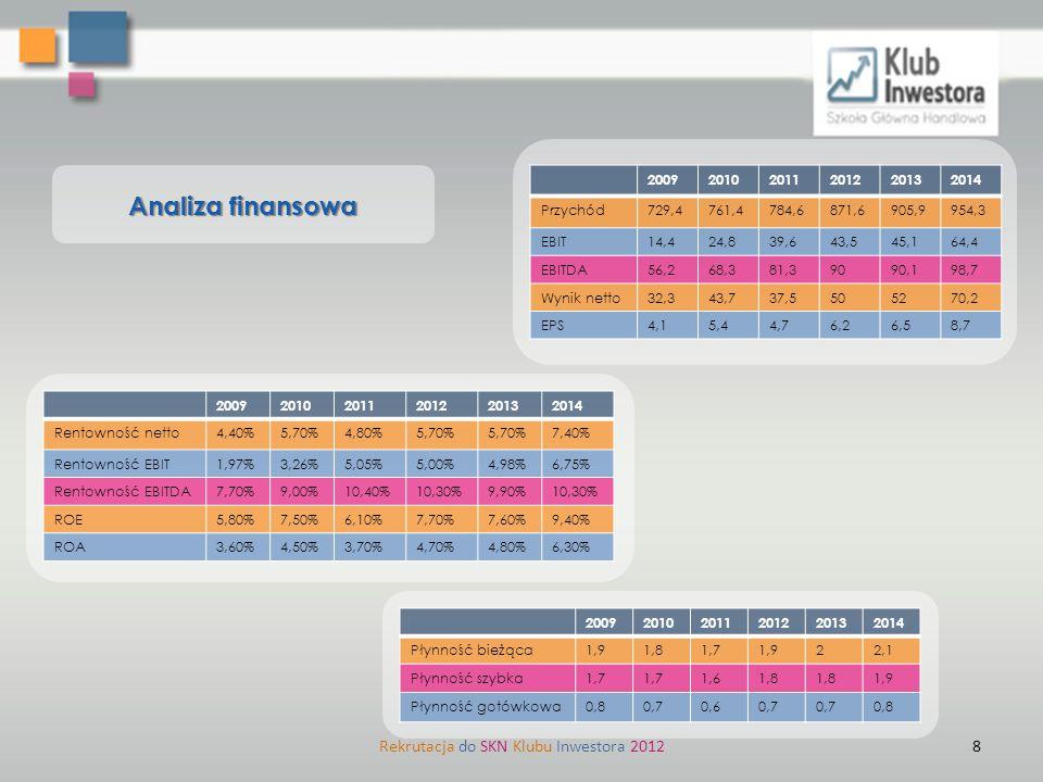 Rekrutacja do SKN Klubu Inwestora 2012