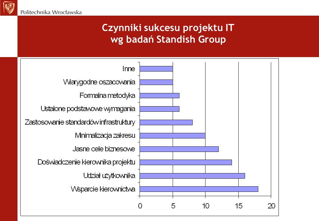 Czynniki sukcesu projektu IT wg badań Standish Group