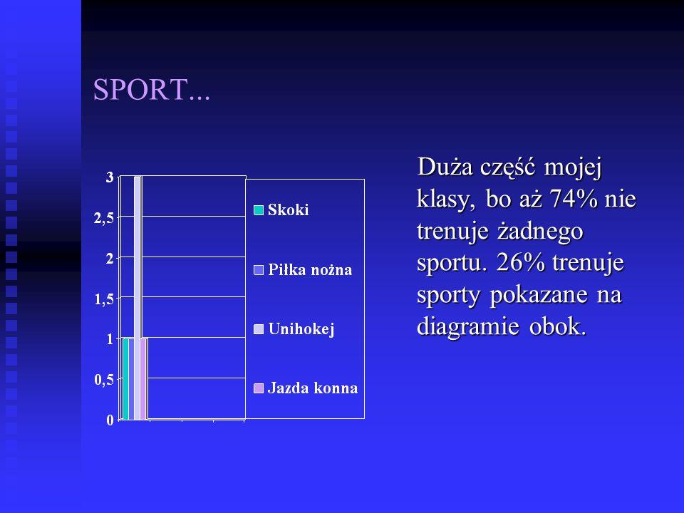 SPORT... Duża część mojej klasy, bo aż 74% nie trenuje żadnego sportu.