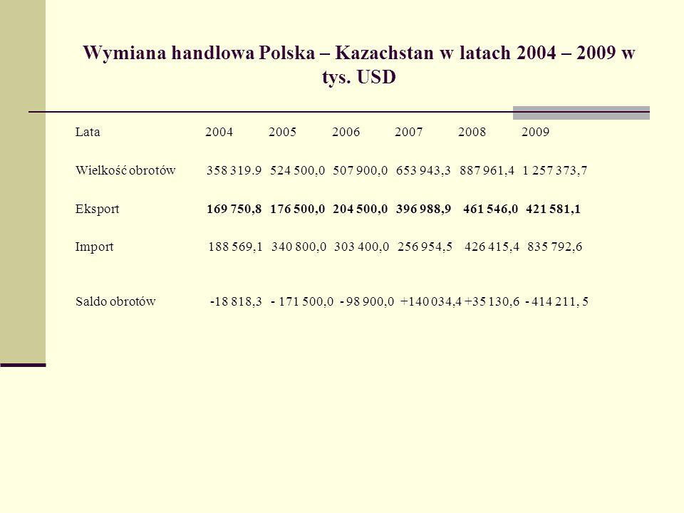 Wymiana handlowa Polska – Kazachstan w latach 2004 – 2009 w tys. USD