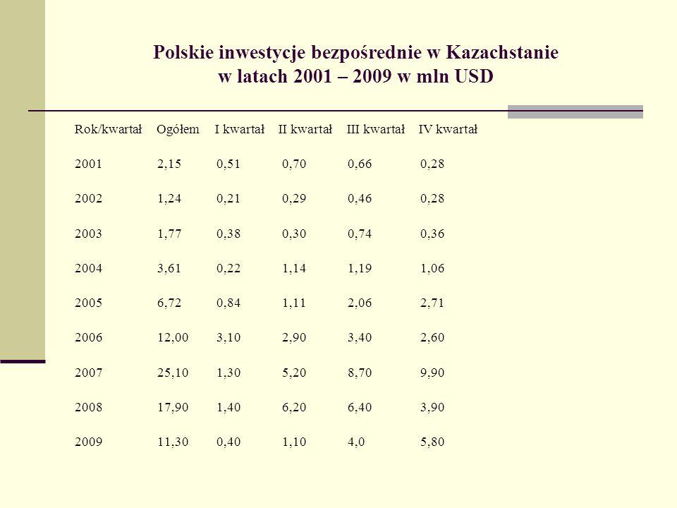 Polskie inwestycje bezpośrednie w Kazachstanie w latach 2001 – 2009 w mln USD