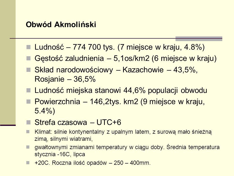Ludność – 774 700 tys. (7 miejsce w kraju, 4.8%)