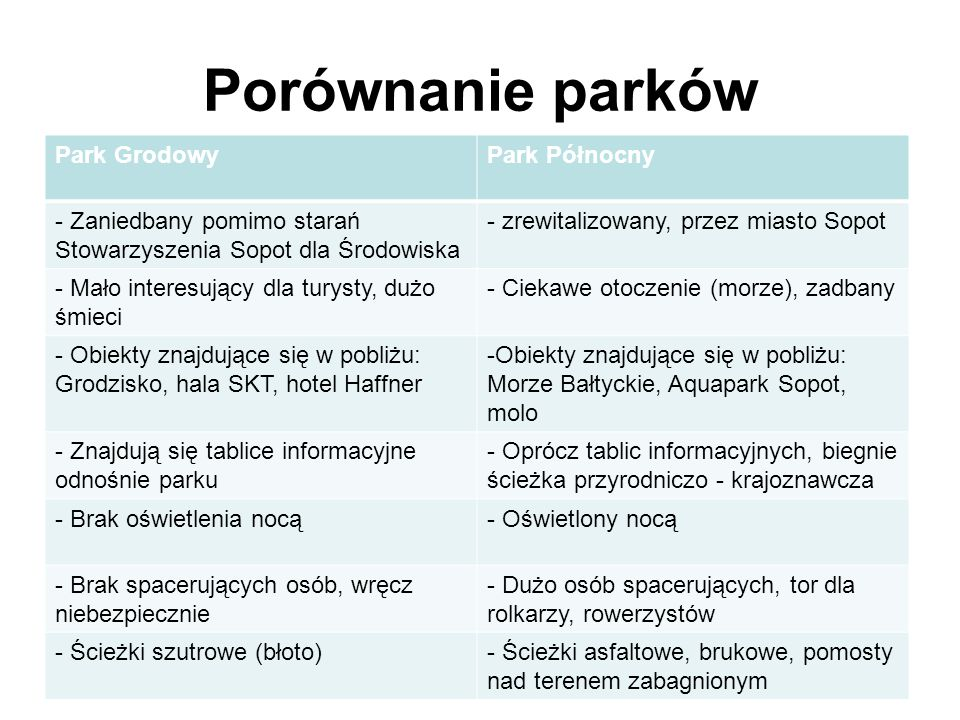 Porównanie parków Park Grodowy Park Północny