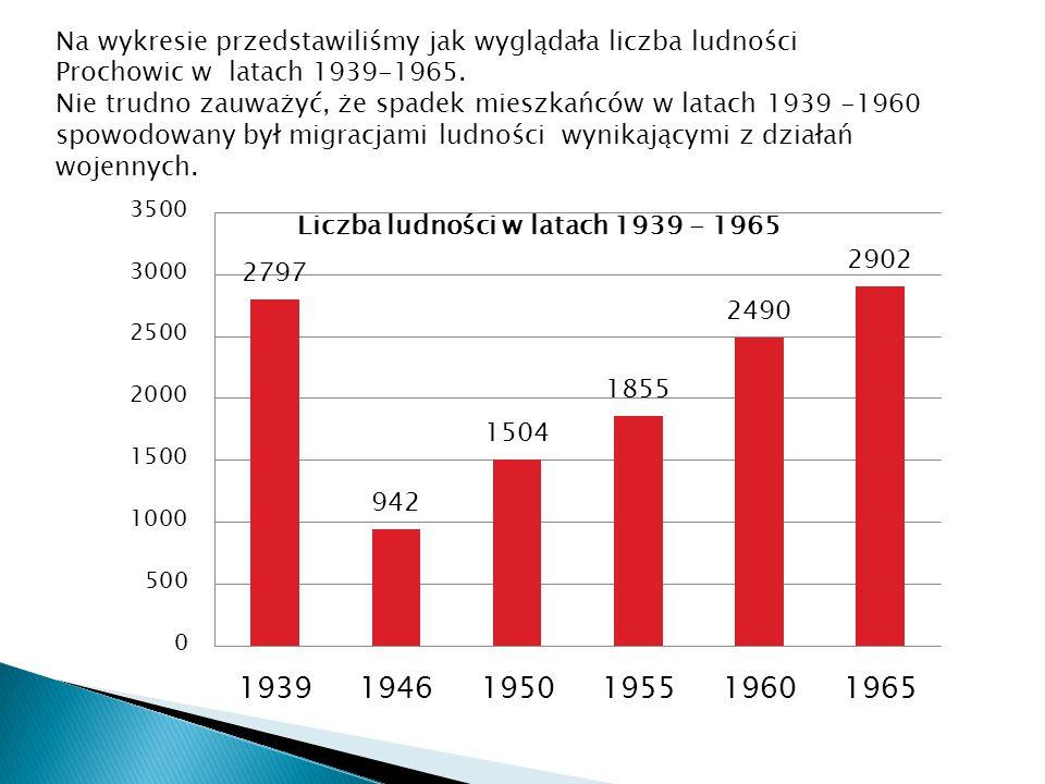 Na wykresie przedstawiliśmy jak wyglądała liczba ludności Prochowic w latach 1939-1965.