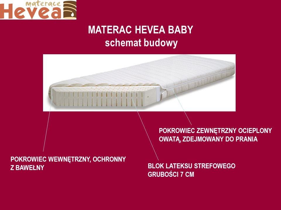 MATERAC HEVEA BABY schemat budowy POKROWIEC ZEWNĘTRZNY OCIEPLONY