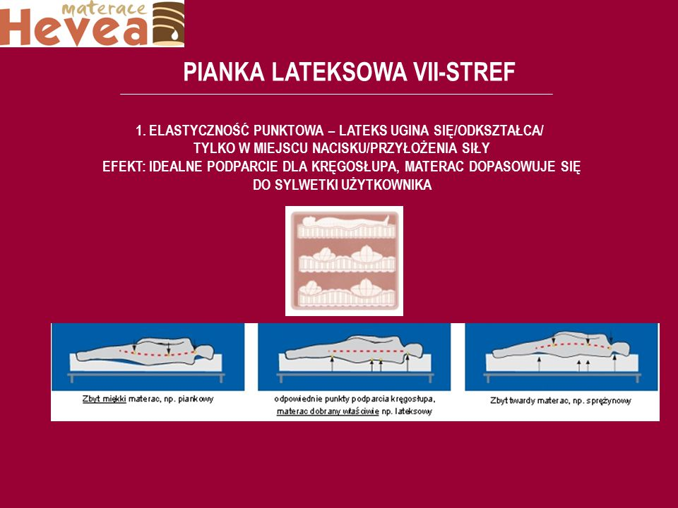 PIANKA LATEKSOWA VII-STREF