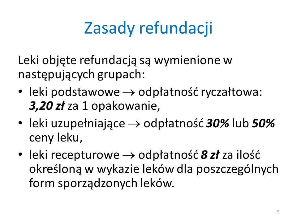 Zasady refundacji Leki objęte refundacją są wymienione w następujących grupach: leki podstawowe  odpłatność ryczałtowa: 3,20 zł za 1 opakowanie,