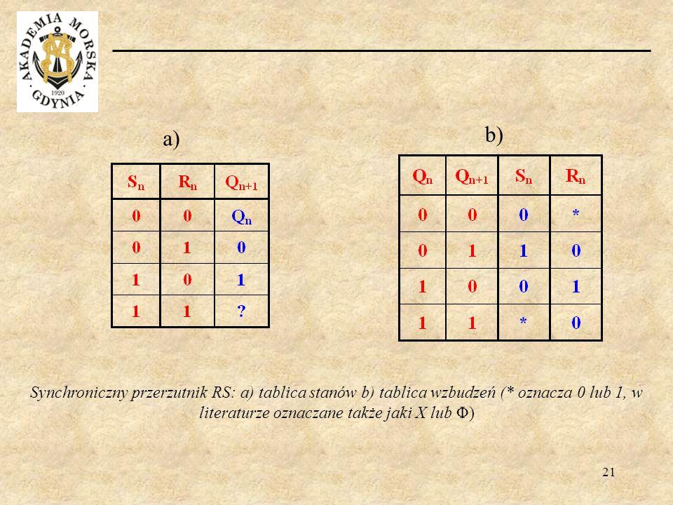 b) a) Synchroniczny przerzutnik RS: a) tablica stanów b) tablica wzbudzeń (* oznacza 0 lub 1, w literaturze oznaczane także jaki X lub Φ)