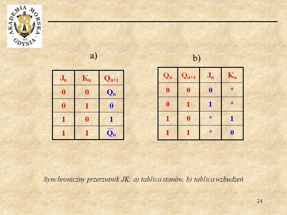 Synchroniczny przerzutnik JK: a) tablica stanów, b) tablica wzbudzeń