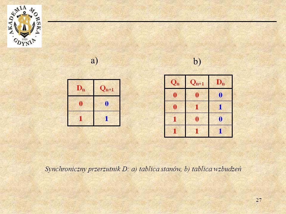 Synchroniczny przerzutnik D: a) tablica stanów, b) tablica wzbudzeń