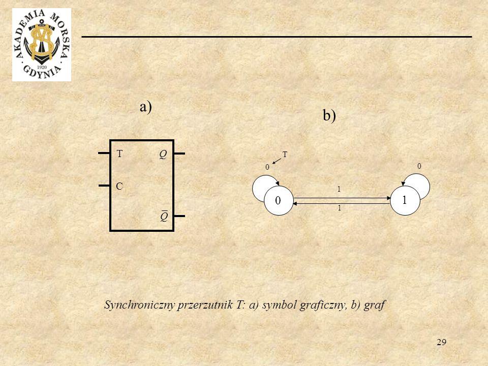 Synchroniczny przerzutnik T: a) symbol graficzny, b) graf