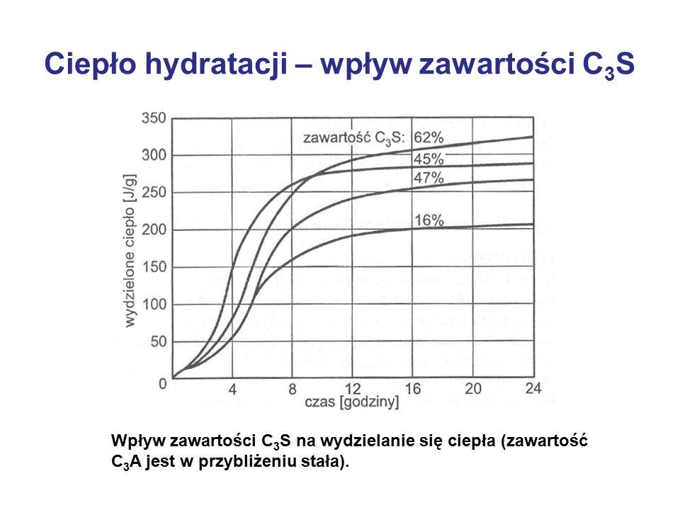 Ciepło hydratacji – wpływ zawartości C3S
