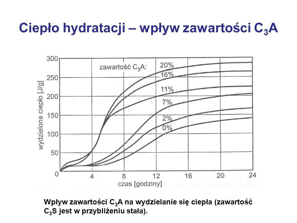 Ciepło hydratacji – wpływ zawartości C3A