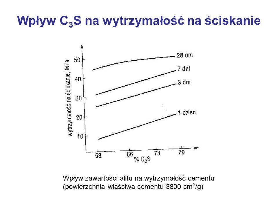 Wpływ C3S na wytrzymałość na ściskanie