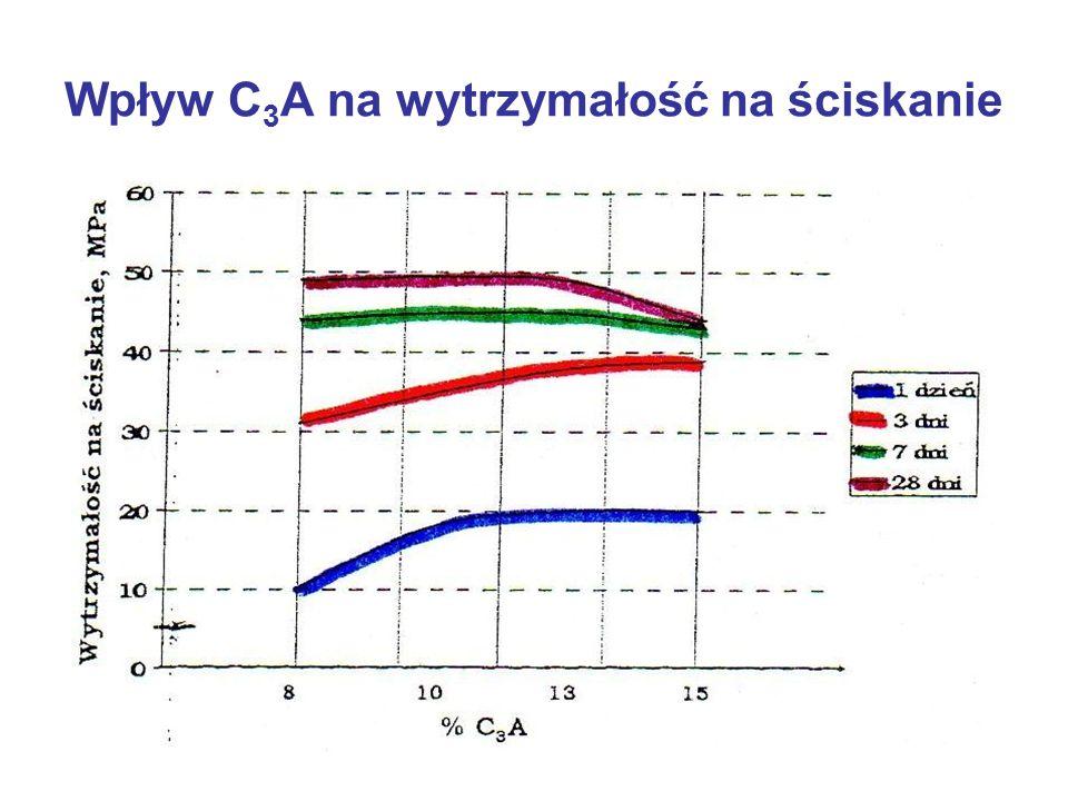 Wpływ C3A na wytrzymałość na ściskanie