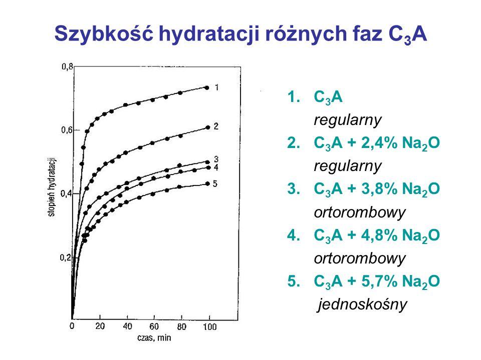 Szybkość hydratacji różnych faz C3A