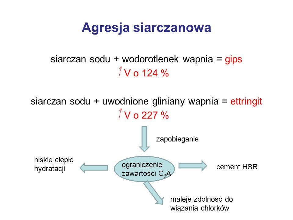 Agresja siarczanowa siarczan sodu + wodorotlenek wapnia = gips V o 124 % siarczan sodu + uwodnione gliniany wapnia = ettringit V o 227 %