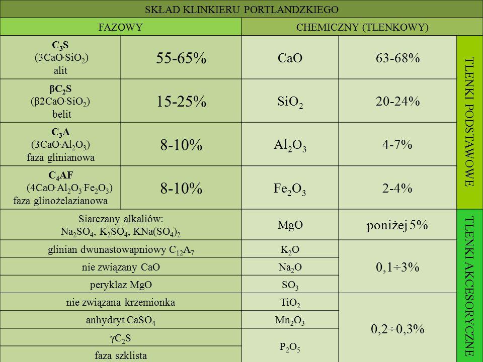 55-65% 15-25% 8-10% CaO 63-68% SiO2 20-24% Al2O3 4-7% Fe2O3 2-4%