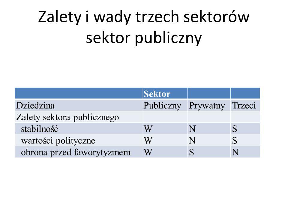 Zalety i wady trzech sektorów sektor publiczny