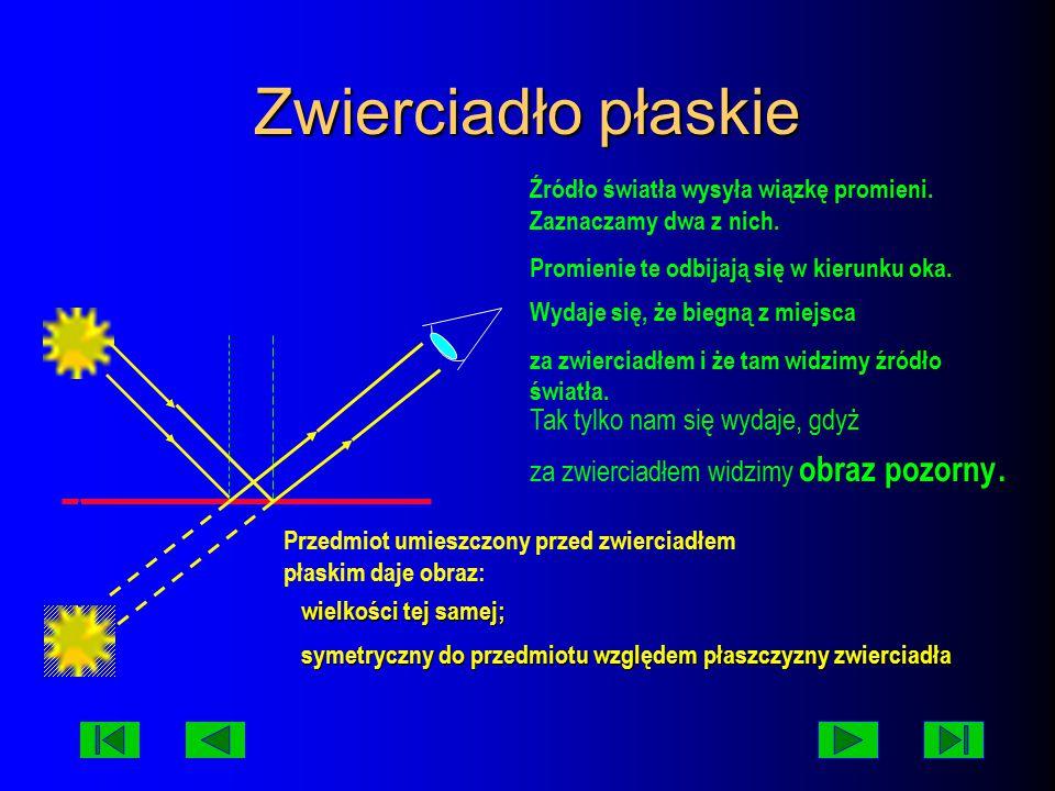 Zwierciadło płaskie Źródło światła wysyła wiązkę promieni. Zaznaczamy dwa z nich. Promienie te odbijają się w kierunku oka.