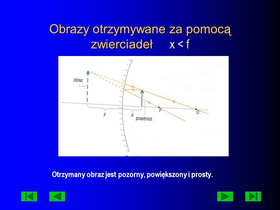 Obrazy otrzymywane za pomocą zwierciadeł x < f