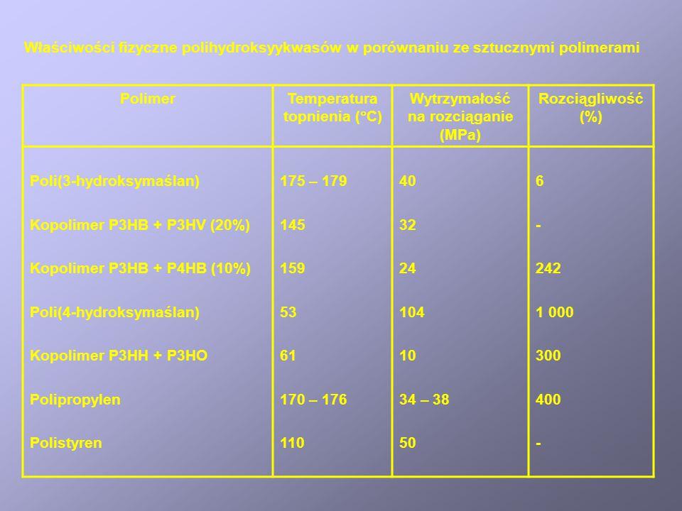Temperatura topnienia (C) Wytrzymałość na rozciąganie (MPa)
