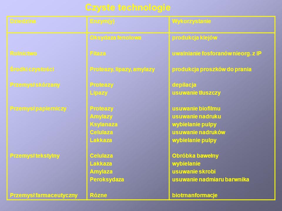 Czyste technologie Dziedzina Enzym(y) Wykorzystanie Rolnictwo