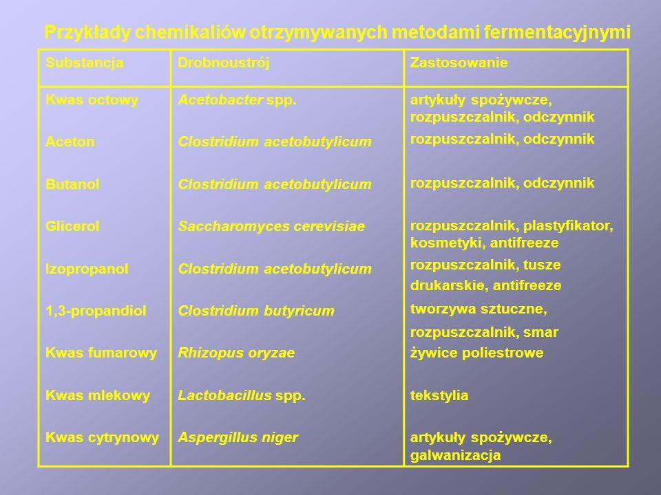 Przykłady chemikaliów otrzymywanych metodami fermentacyjnymi