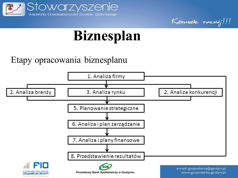 Biznesplan Etapy opracowania biznesplanu 1. Analiza firmy