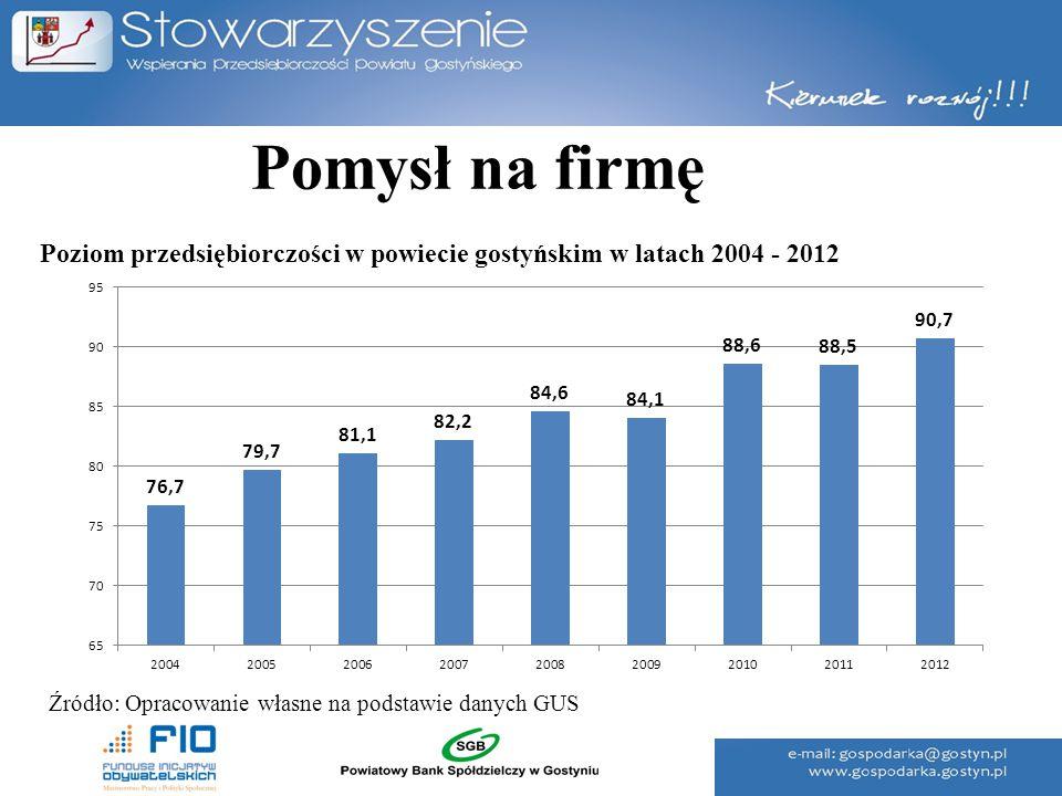 Pomysł na firmę Poziom przedsiębiorczości w powiecie gostyńskim w latach 2004 - 2012.