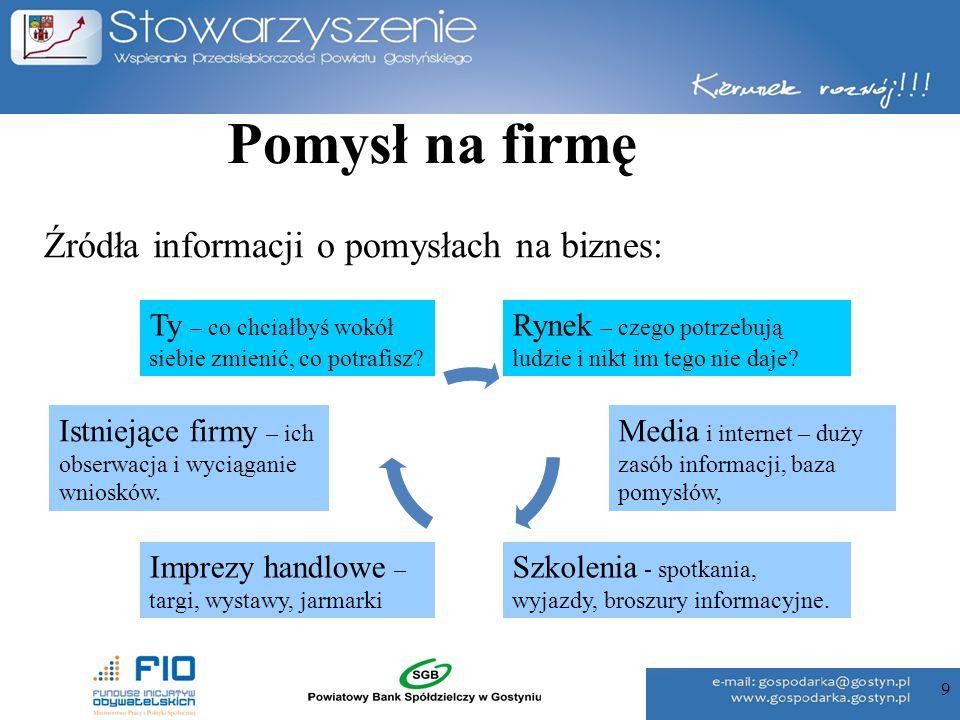 Pomysł na firmę Źródła informacji o pomysłach na biznes: