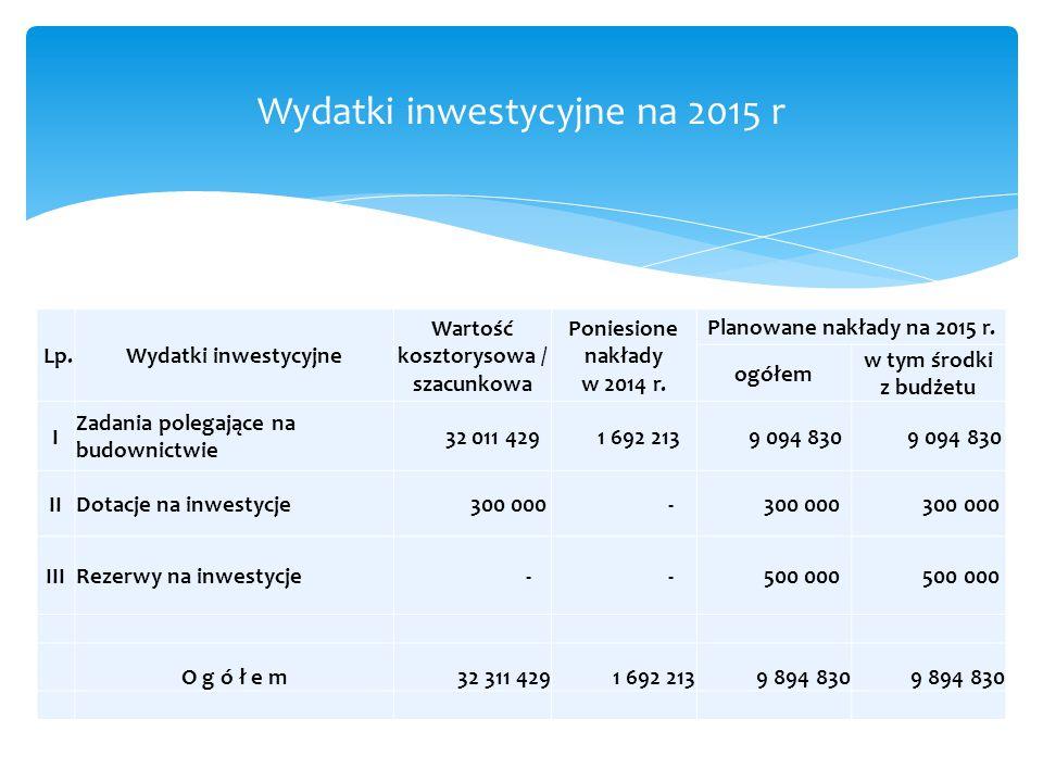 Wydatki inwestycyjne na 2015 r