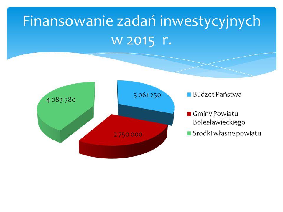 Finansowanie zadań inwestycyjnych w 2015 r.