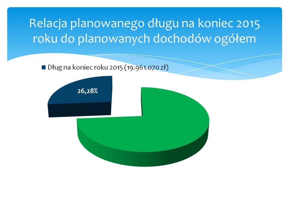 Relacja planowanego długu na koniec 2015 roku do planowanych dochodów ogółem