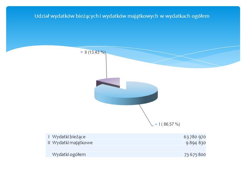 Udział wydatków bieżących i wydatków majątkowych w wydatkach ogółem